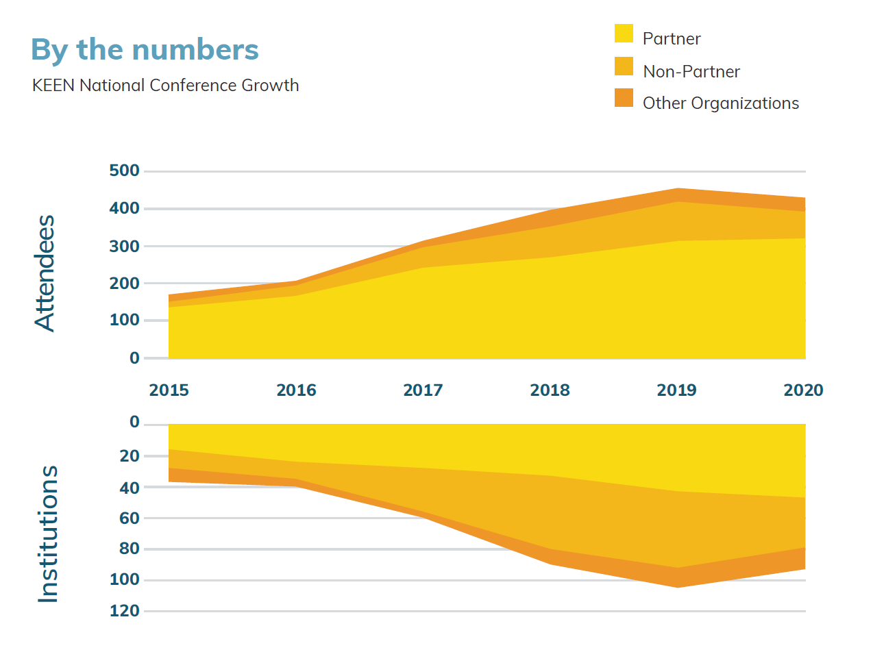 KEEN Annual Report 2020 Network Connectivity