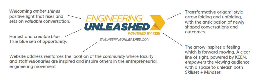 Engineering Unleashed Logo Explained