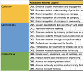 Industry-Academia Partnership Landscape