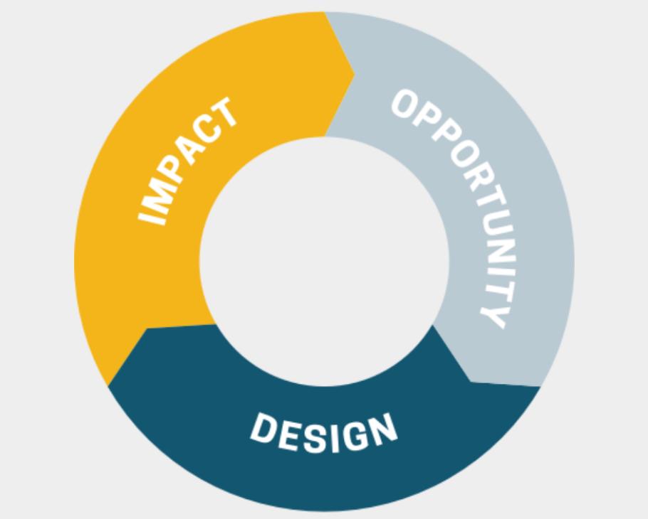Framework Opportunity Design Impact