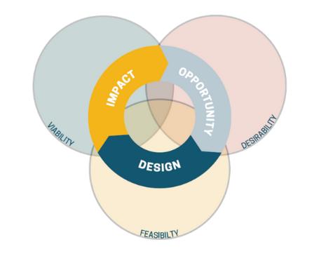 The KEEN Framework